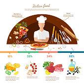 Pizza ingredients infographics vector. Italian pizza recipe