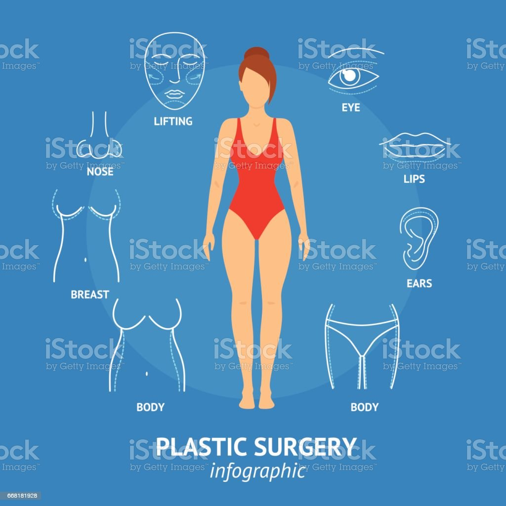 Plastic Surgery Body and Face Woman Banner Card . Vector vector art illustration