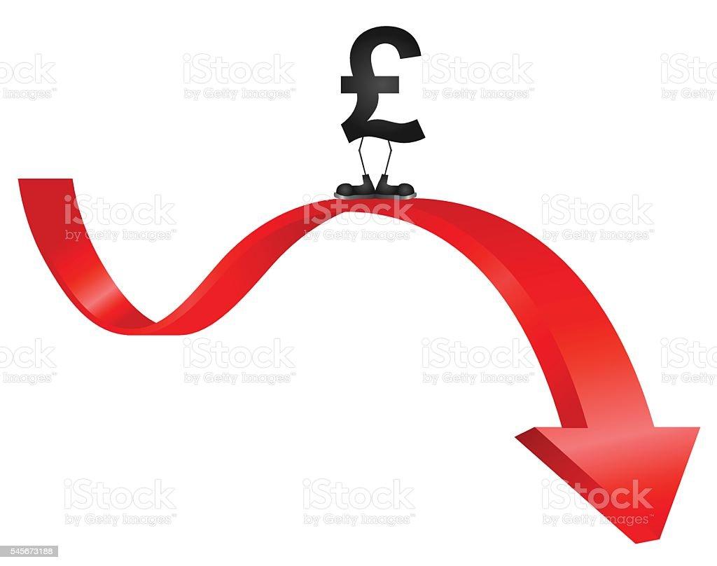 Pound falling in value vector art illustration