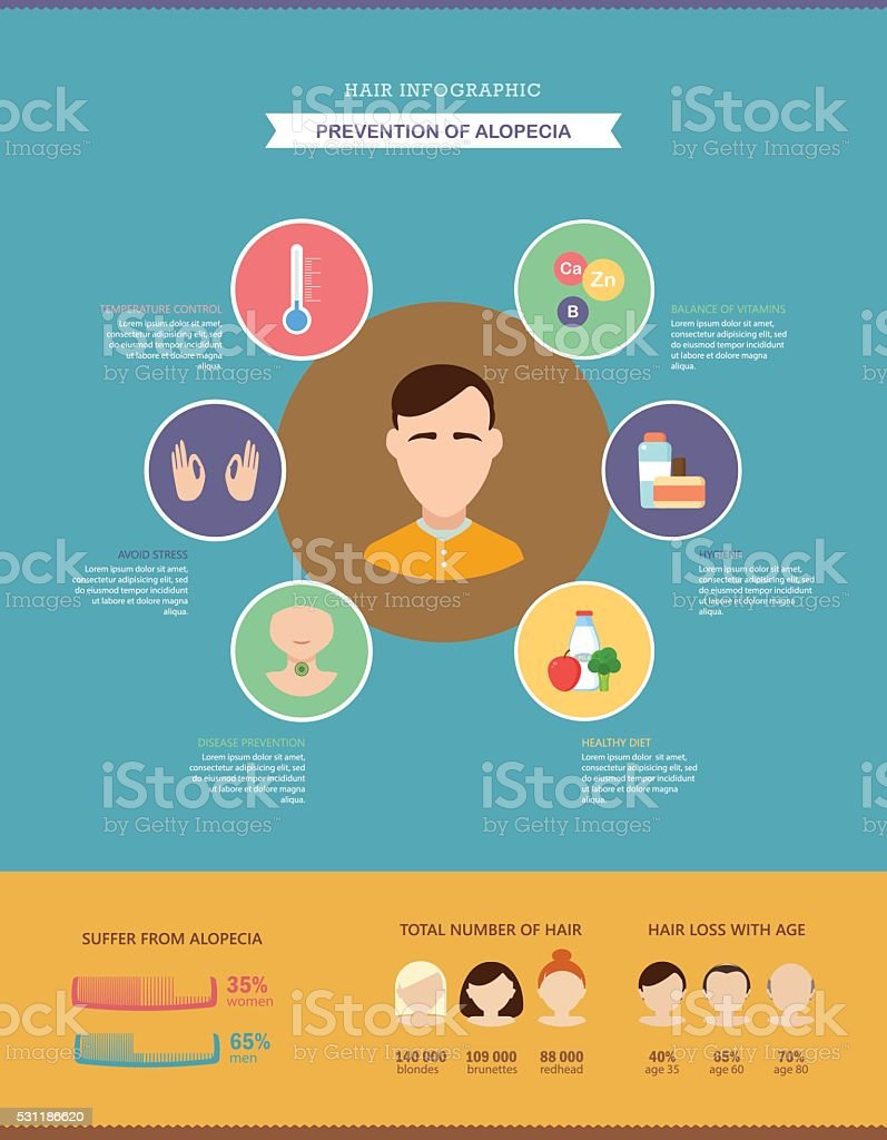Prevention of alopecia. Hair infographic. vector art illustration