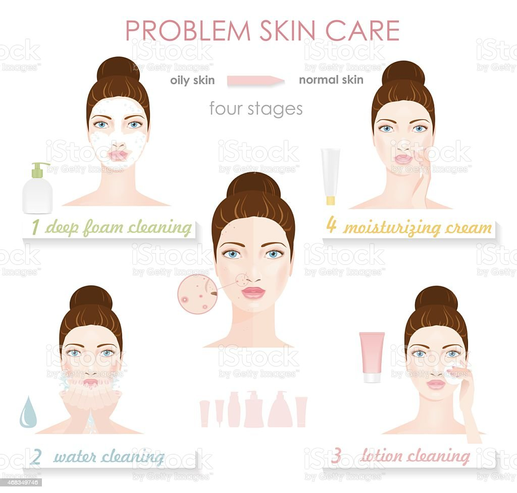 Problem skin care. Infographic vector art illustration