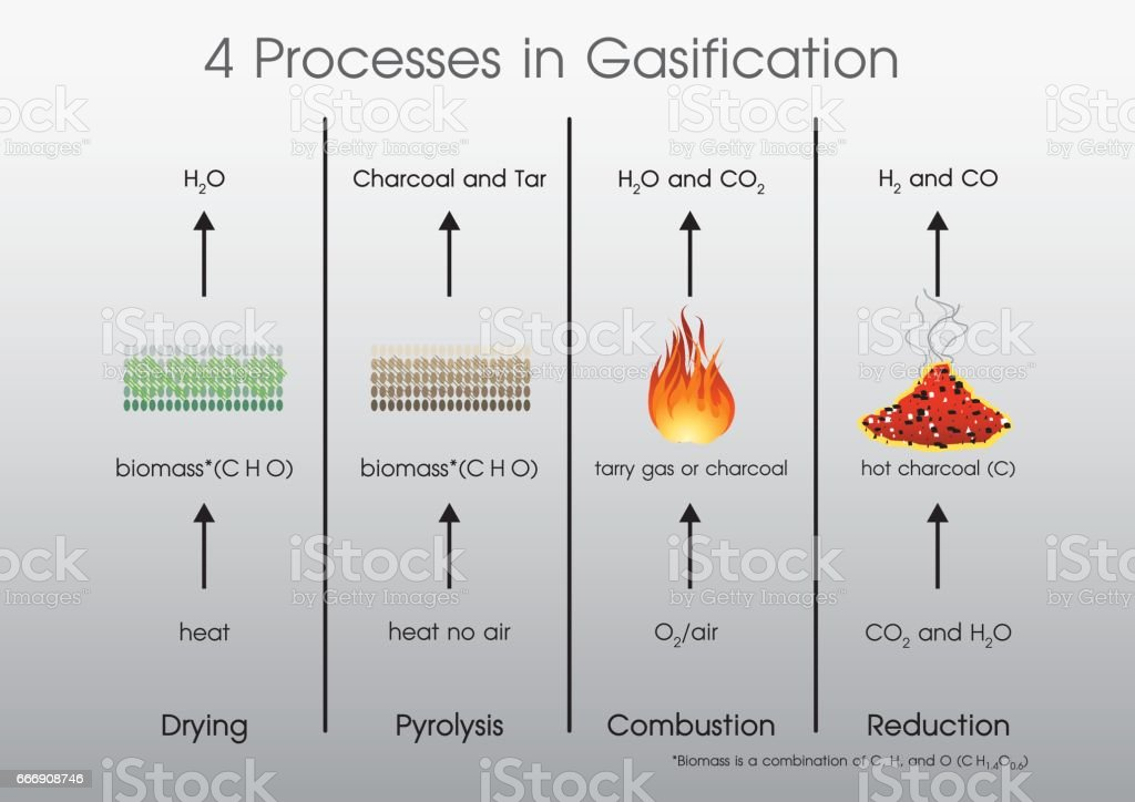 4 processes in Gasification vector art illustration