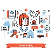 Real estate buying, selling and renting signs