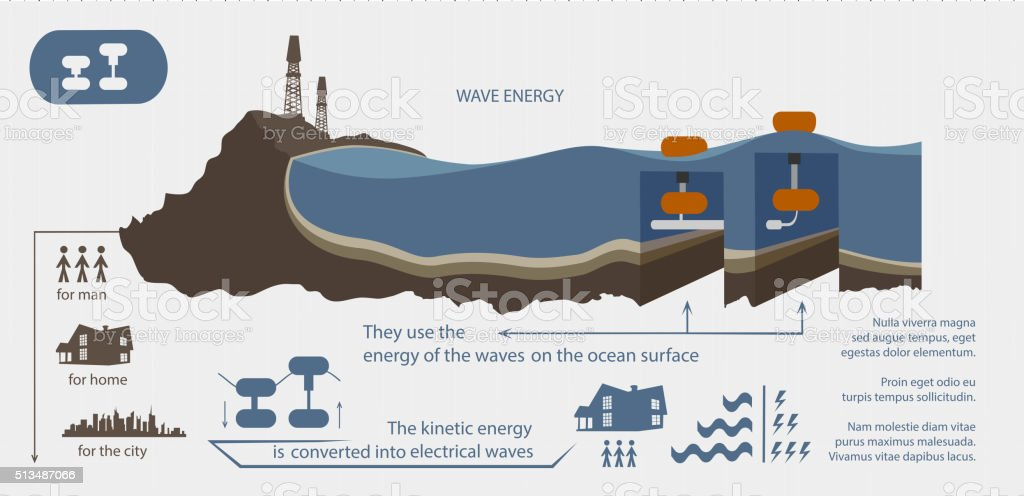 Renewable energy from wave energy illustrated vector art illustration