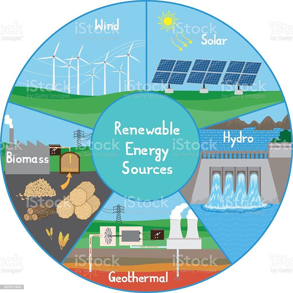Biomass Renewable Energy Source Clip Art Vector Images