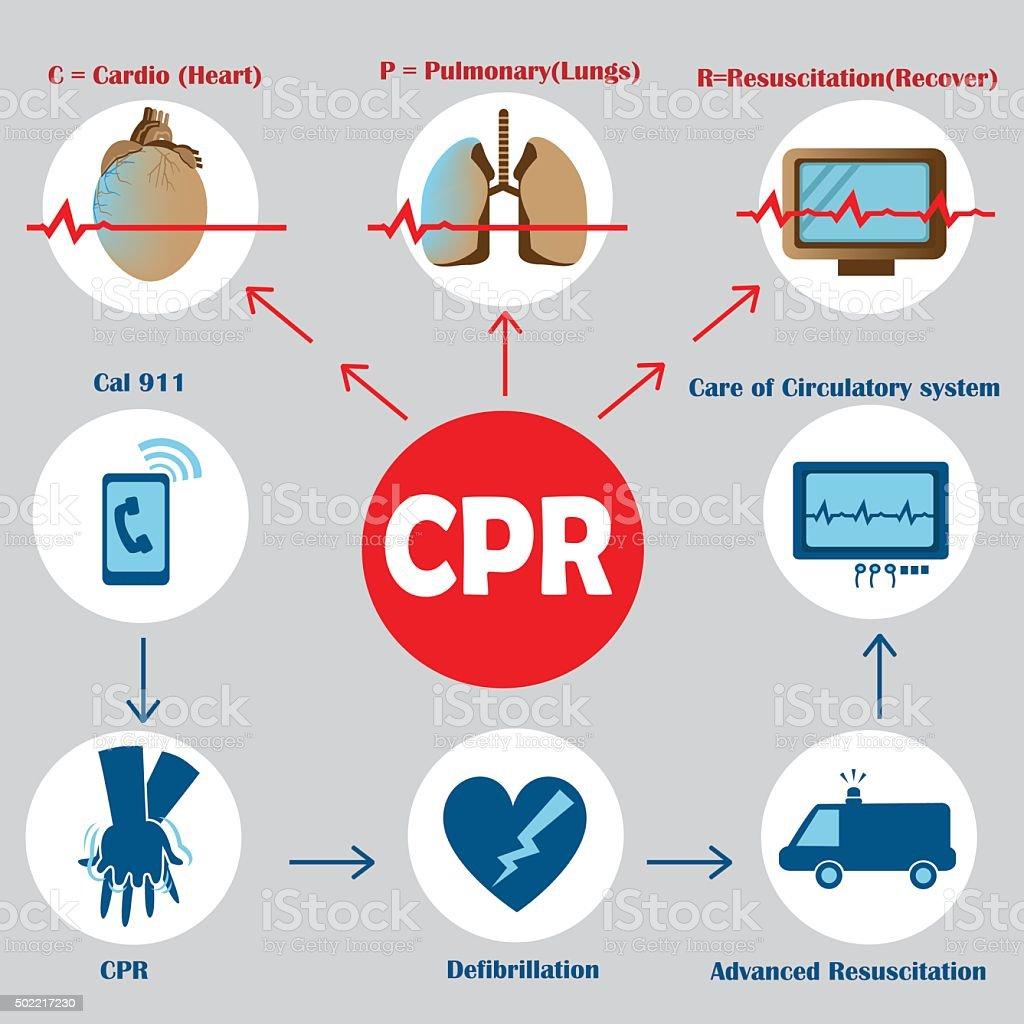 Resuscitation rianimazione cardiopolmonare illustrazione royalty-free