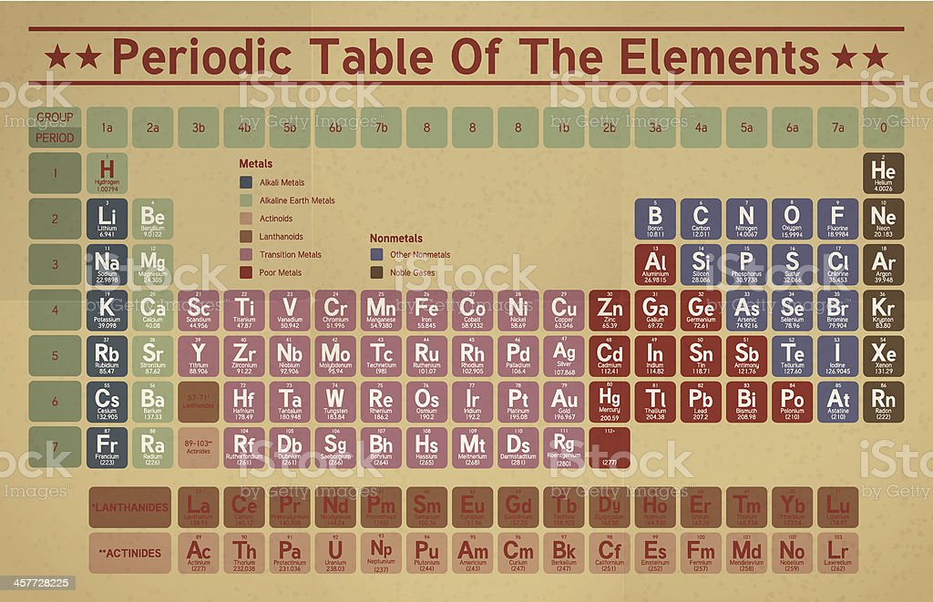Retro Periodic Table Of The Elements vector art illustration