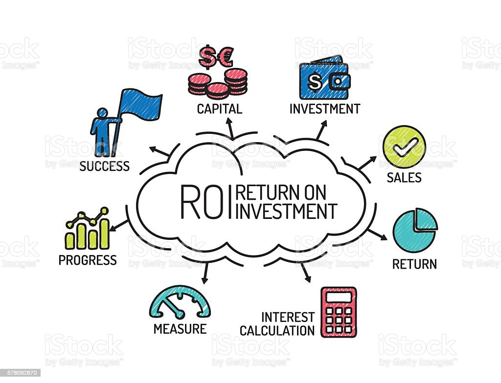 ROI Return on Investment. Chart with keywords and icons. Sketch vector art illustration