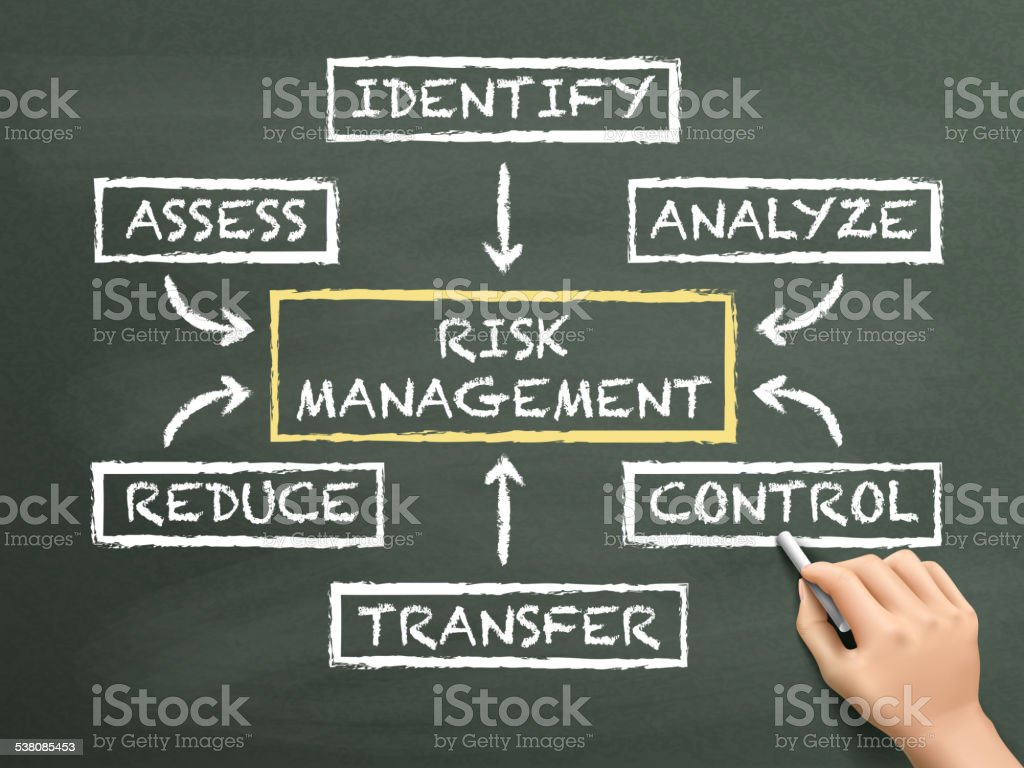 risk management flow chart drawn by hand vector art illustration