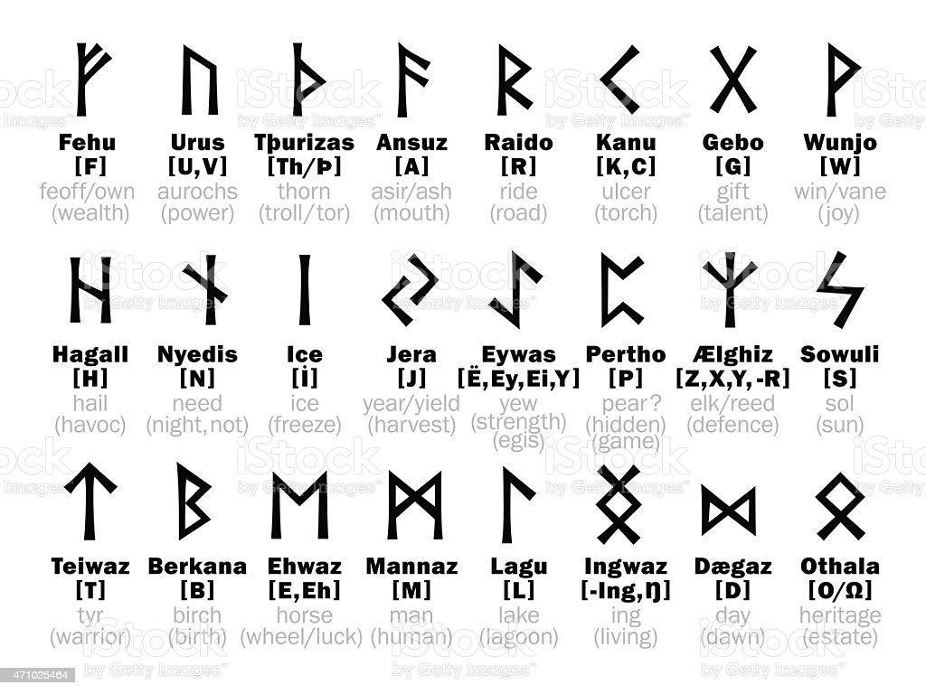 FUTHARK Runic Alphabet and its Sorcery interpretation vector art illustration
