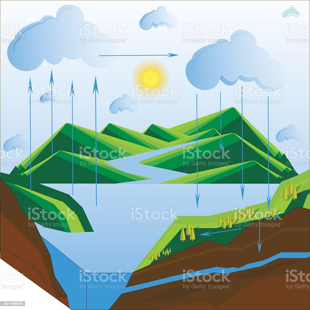 Scheme of the water cycle in nature vector art illustration