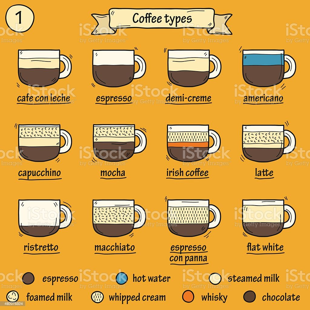 Set of coffe types icons vector art illustration