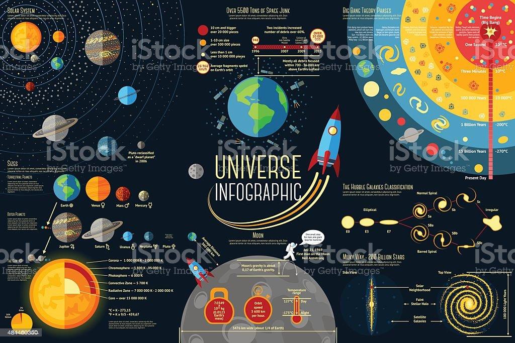 Set of Universe Infographics - Solar system, Planets comparison, Sun vector art illustration