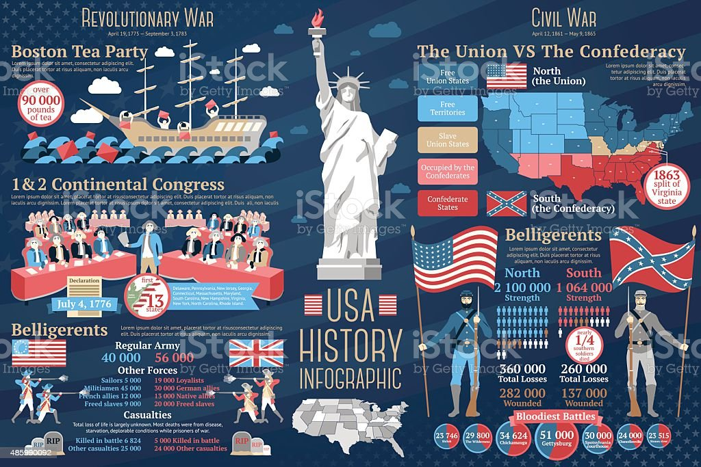 Set of USA history infographics. Revolutionary and Civil wars. Vector vector art illustration