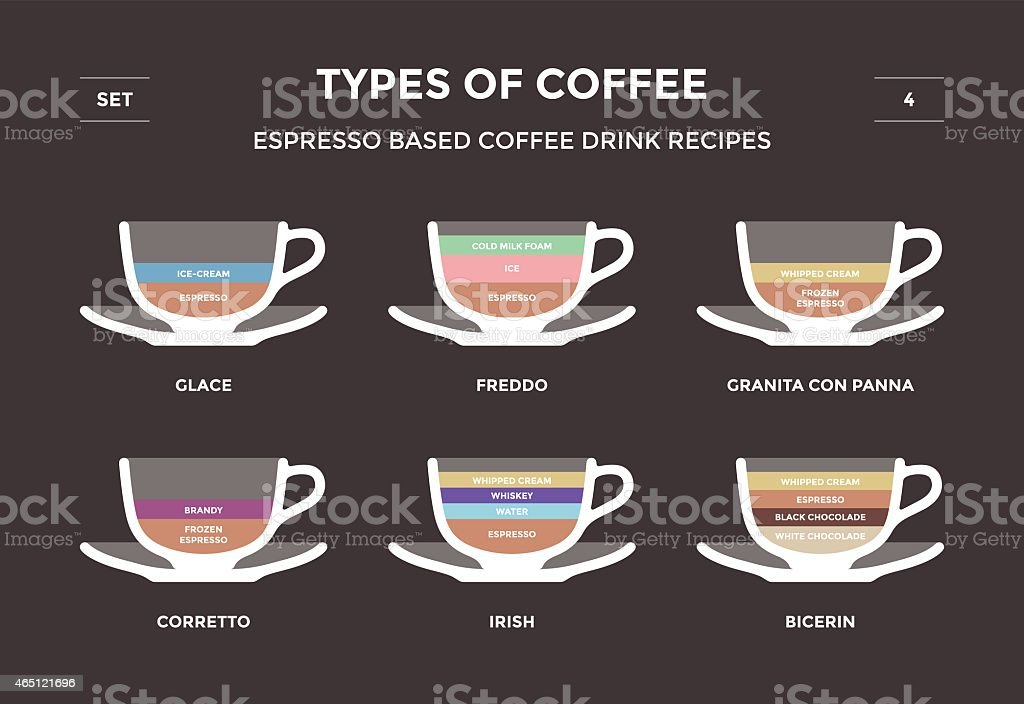 Set types of coffee. Info-graphic vector art illustration