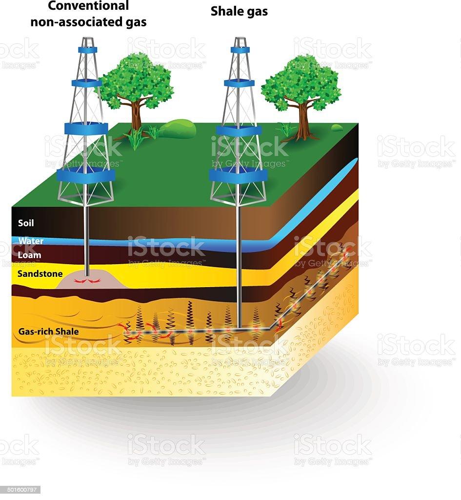 Shale gas. Vector diagram vector art illustration