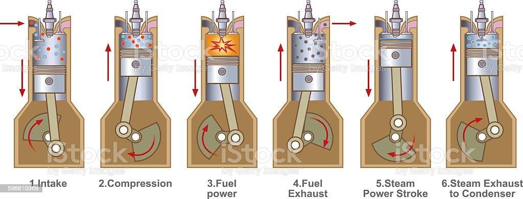 Six stroke Benzene Engine. vector art illustration