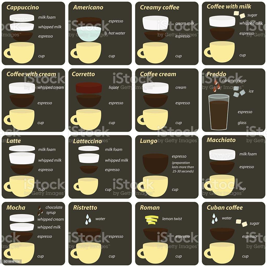 Sixteen recipes classic hot coffee drinks for breakfast vector art illustration