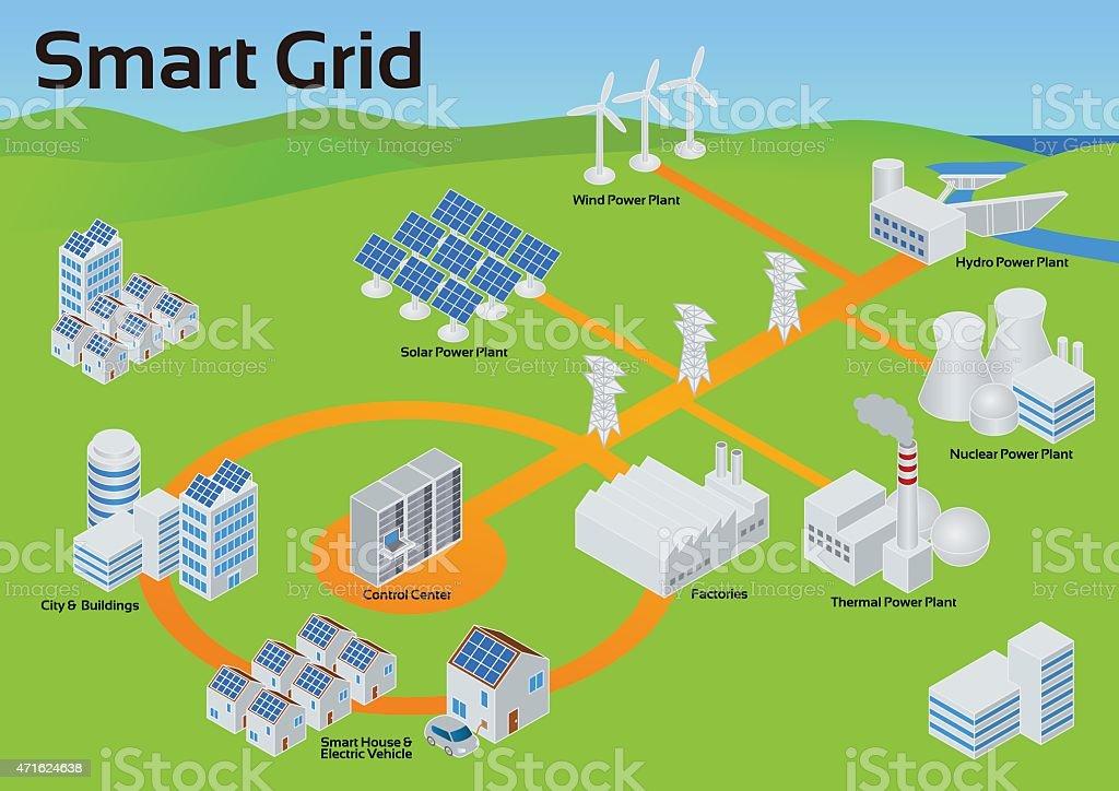Smart Grid Image Illustration vector art illustration