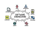 Software Engineering chart with keywords and icons. Sketch