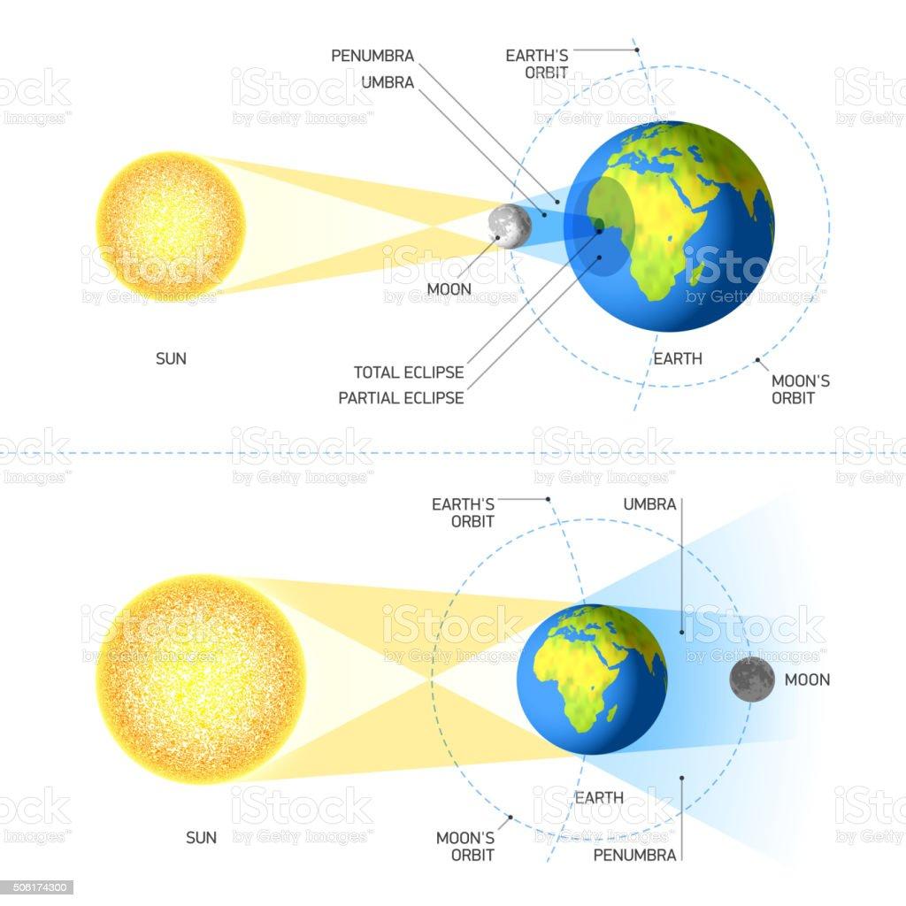 Solar and Lunar Eclipses vector art illustration