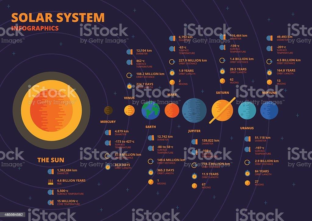 Solar System Infographics vector art illustration