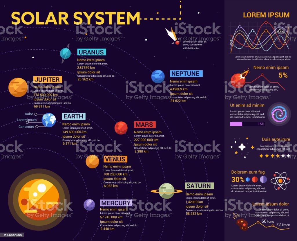 Solar System - poster, brochure cover template vector art illustration