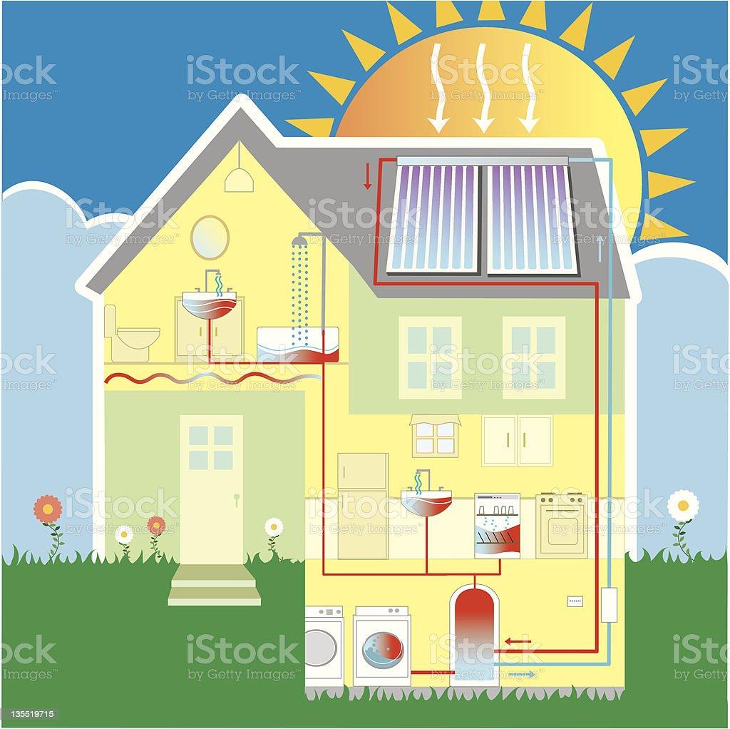 SolarHomeWaterPipe vector art illustration