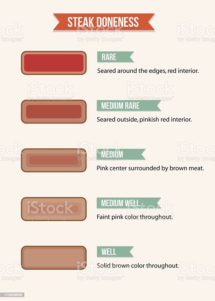 Steak doneness chart vector art illustration