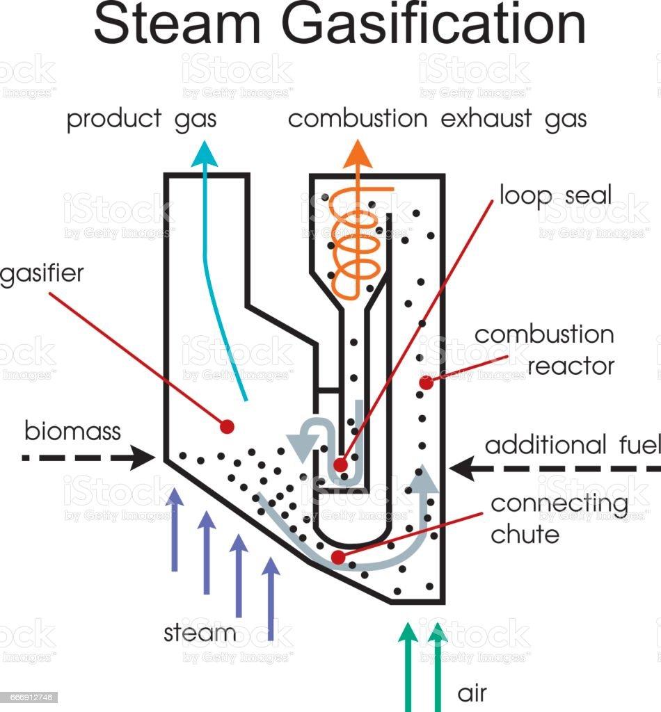 Steam gasification. Vector graphic vector art illustration