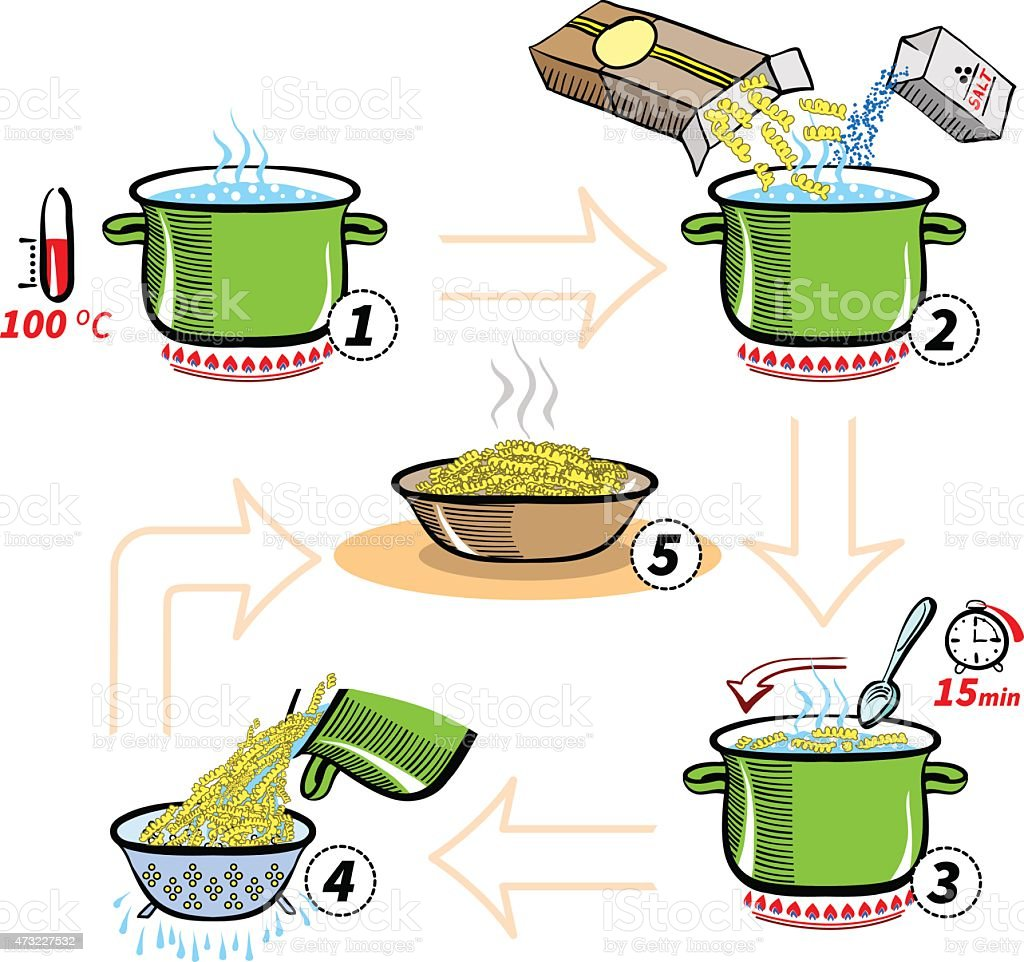 Step by step recipe infographic for cooking pasta vector art illustration