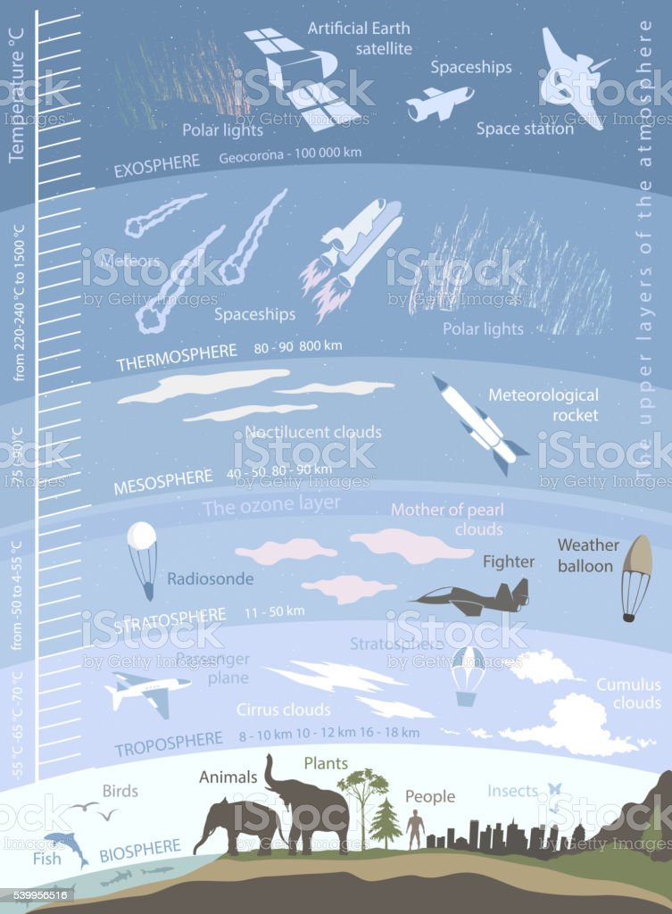 structure of the Earth atmosphere, infographics with data vector art illustration