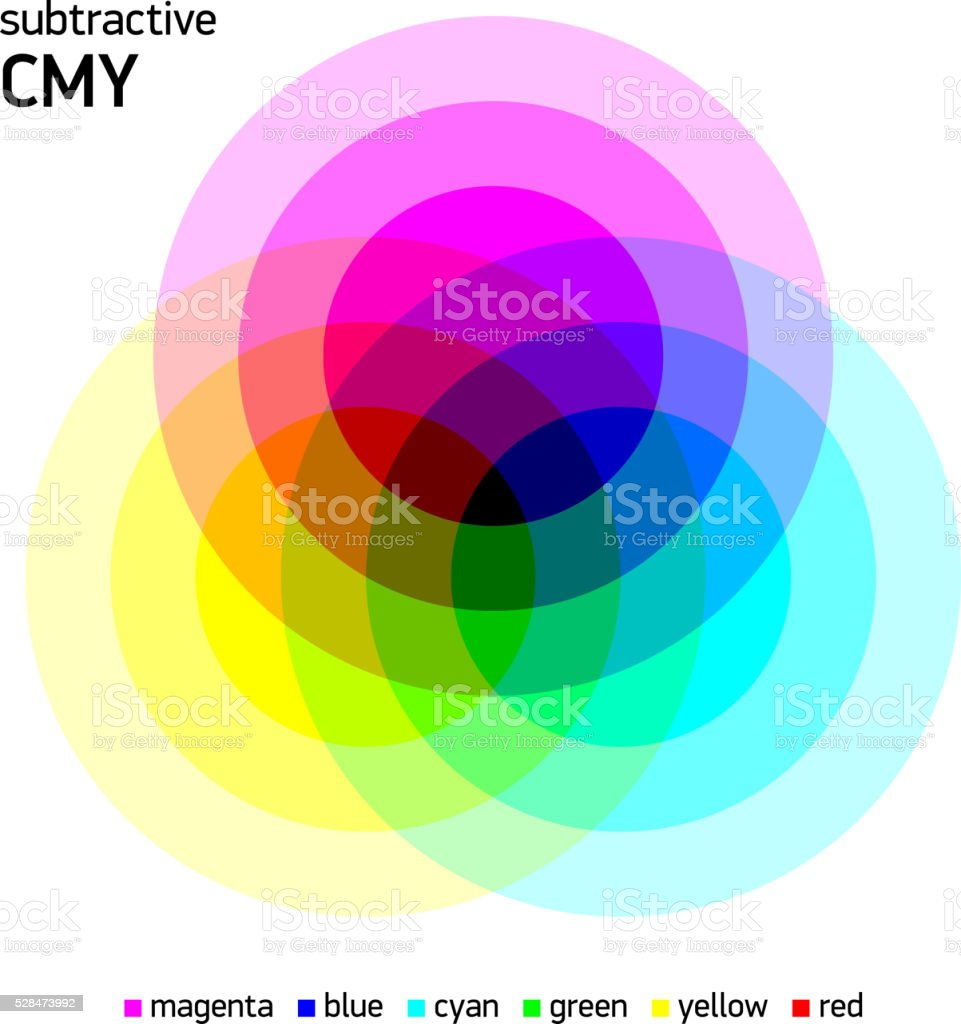 Subtractive CMY color mixing vector art illustration