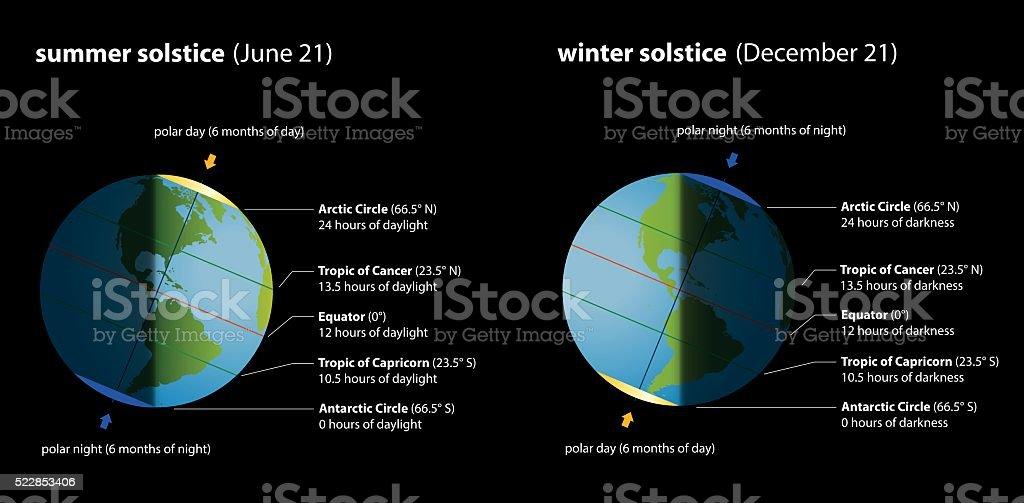 Summer Winter Solstice Chart vector art illustration