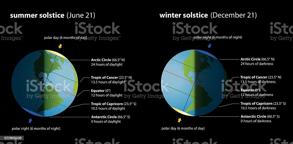 Summer Winter Solstice Chart vector art illustration