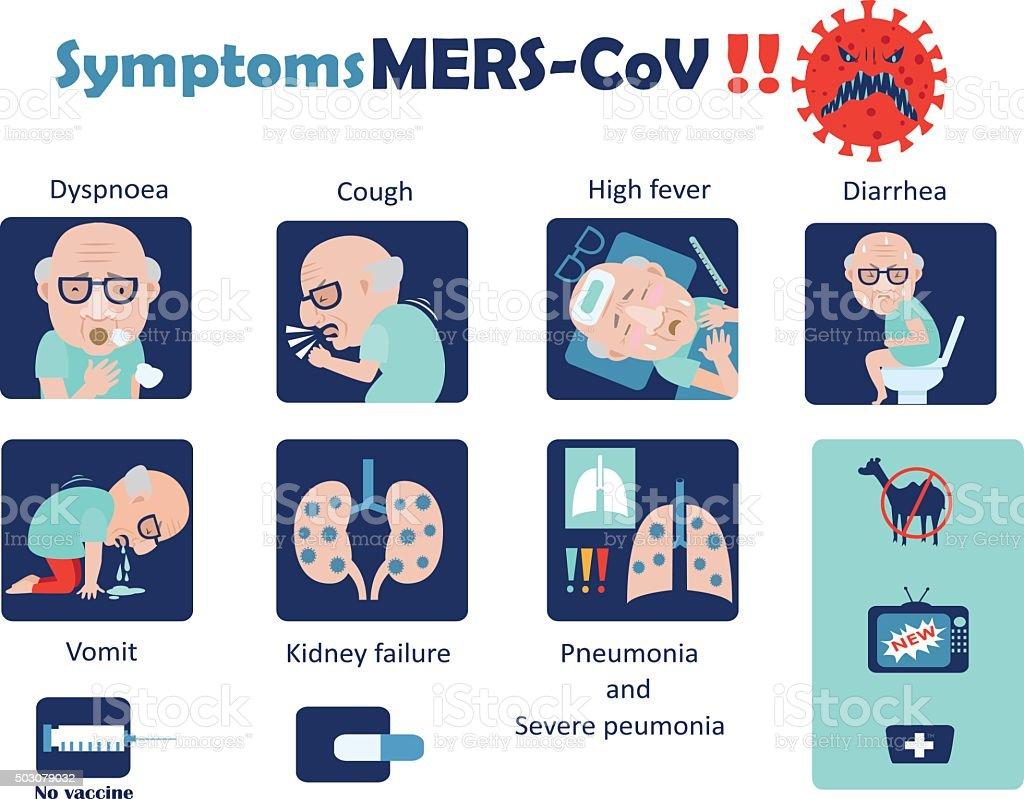 Symptoms mers-CoV vector art illustration