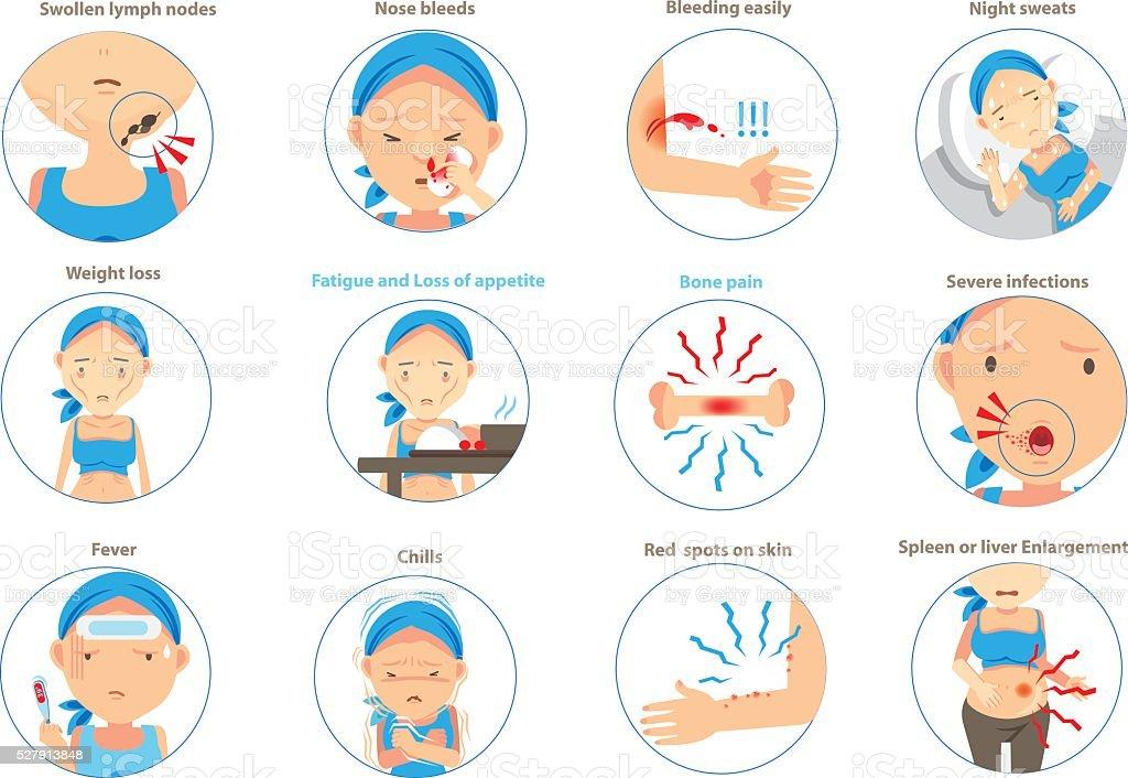 Symptoms of leukemia vector art illustration