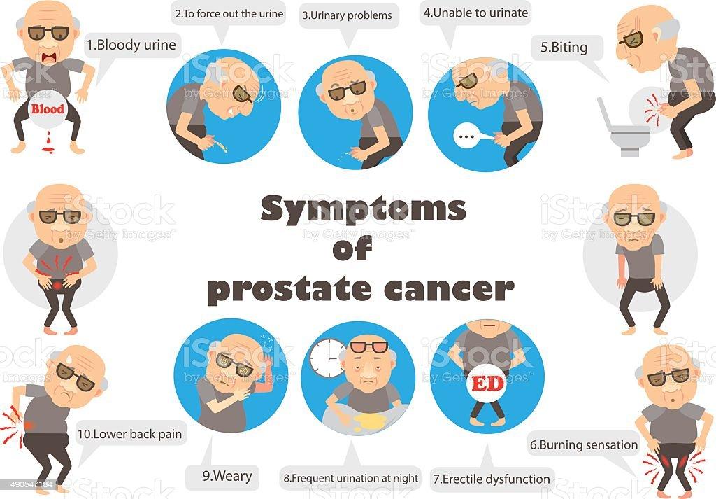 symptoms prostate cancer vector art illustration