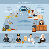 System of justice, crime and punishment infographics