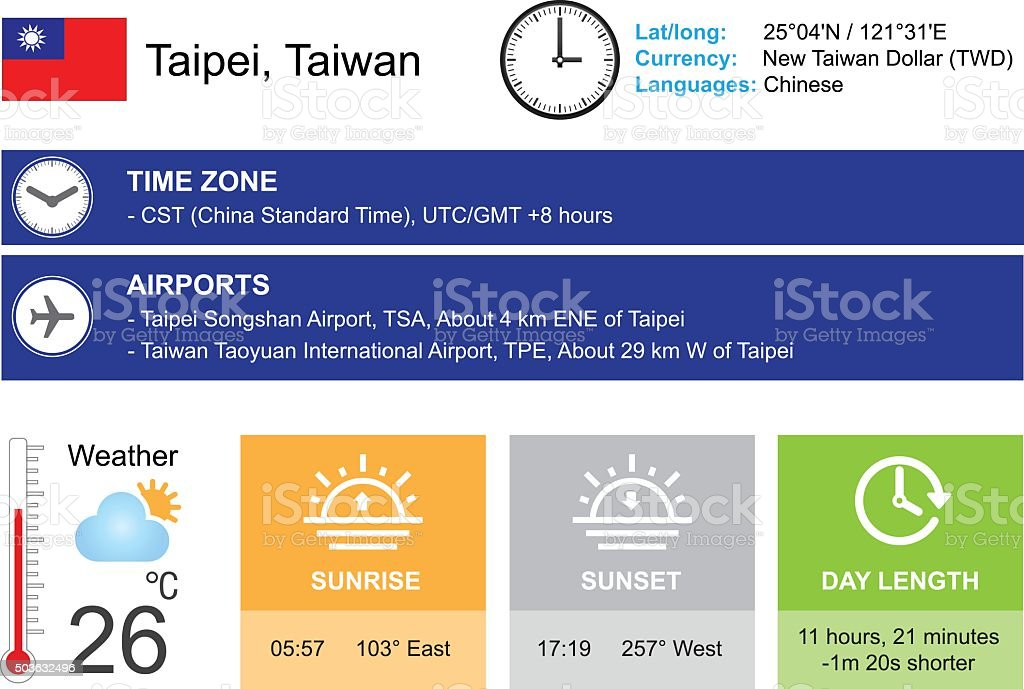Taipei, Taiwan. Infographic design. Time and Date. Weather widgets template vector art illustration