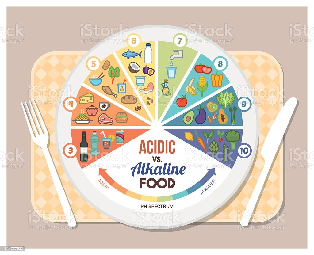 The acidic alkaline diet vector art illustration