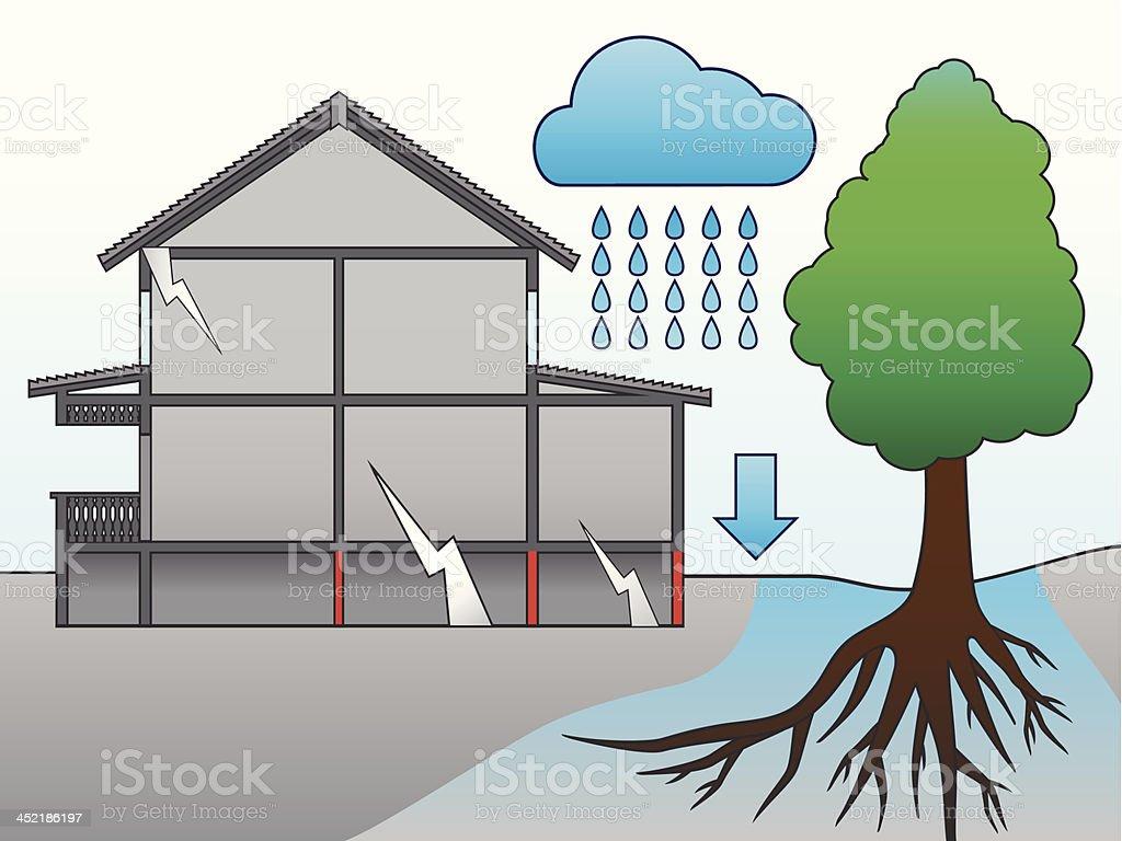 The destruction foundation of a house. vector art illustration