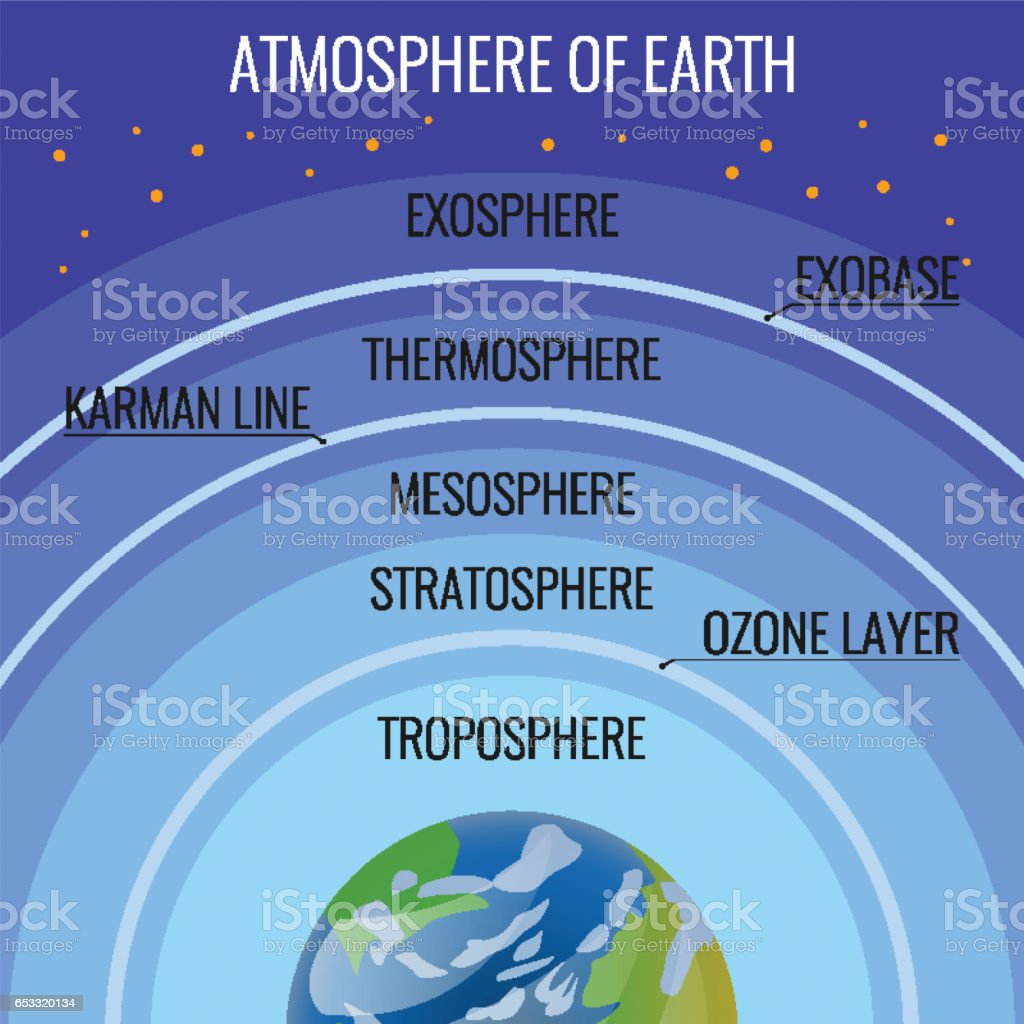 The Earth atmosphere structure names on circles above our planet vector art illustration
