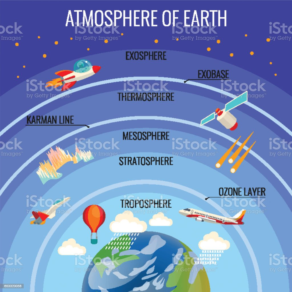 The Earth atmosphere structure with clouds and various flying transport vector art illustration