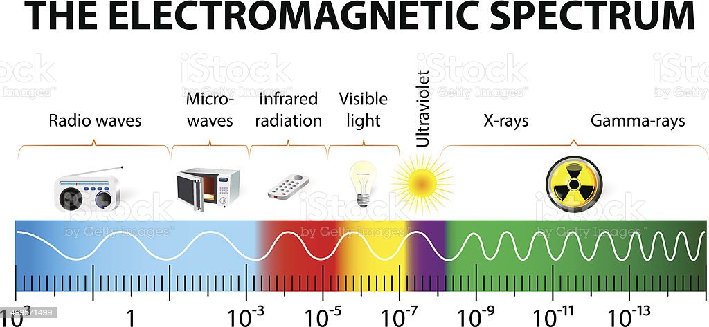 The electromagnetic spectrum vector diagram vector art illustration