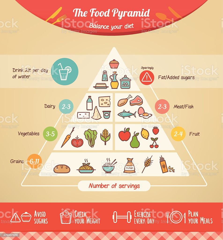 The food pyramid vector art illustration