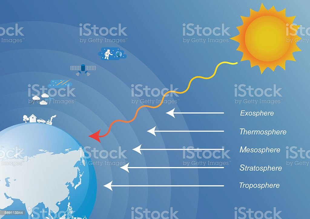The main layers atmosphere of earth. vector art illustration
