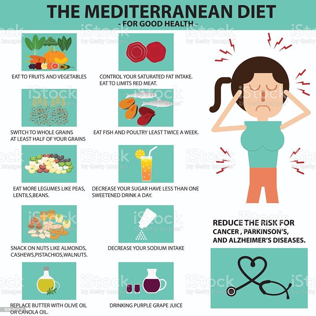 the mediterranean diet vector art illustration