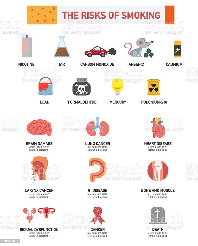 The risk of smoking infographics.vector vector art illustration
