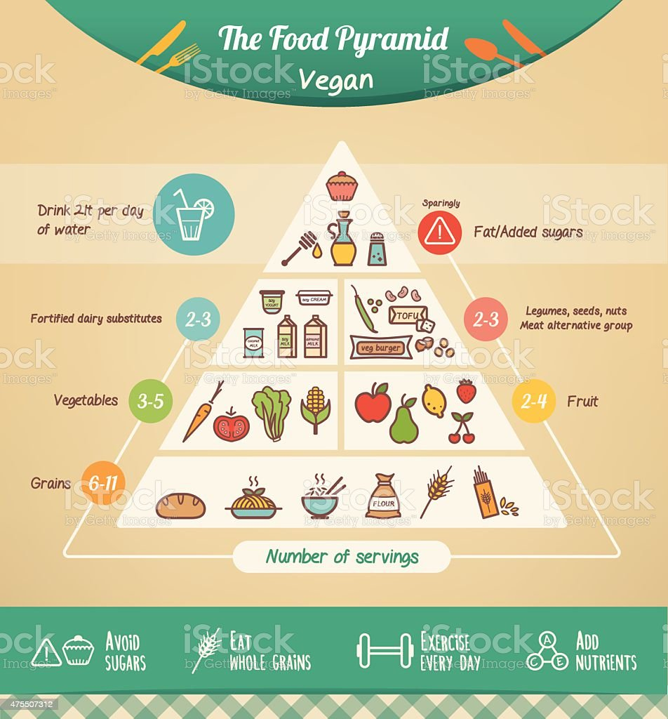 The vegan food pyramid vector art illustration